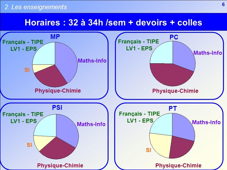 6 Horaires : 32 à 34h /sem + devoirs + colles MP PC PSI PT Maths-Info Français - TIPE LV1 - EPS Français - TIPE LV1 - EPS Français - TIPE LV1 - EPS Fr