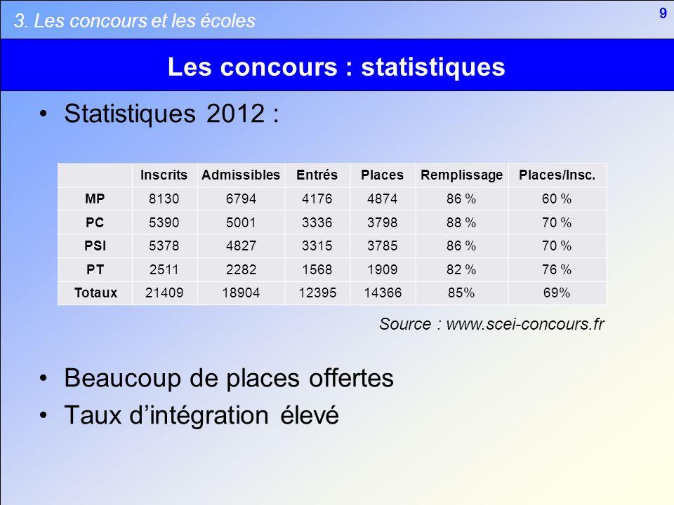 9 Les concours : statistiques Statistiques 2012 : Beaucoup de places offertes Taux dintégration élevé 3. Les concours et les écoles InscritsAdmissible