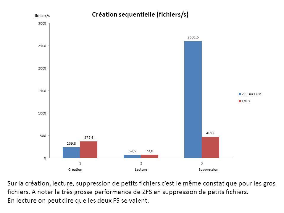 Sur la création, lecture, suppression de petits fichiers cest le même constat que pour les gros fichiers. A noter la très grosse performance de ZFS en
