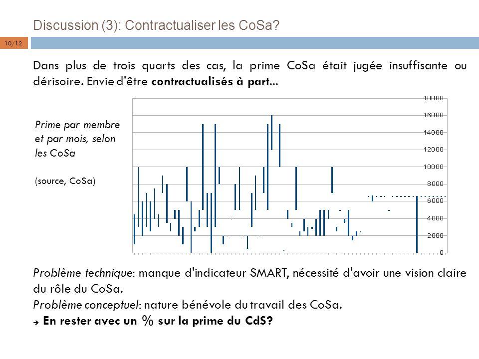Discussion (3): Contractualiser les CoSa? Dans plus de trois quarts des cas, la prime CoSa était jugée insuffisante ou dérisoire. Envie d'être contrac