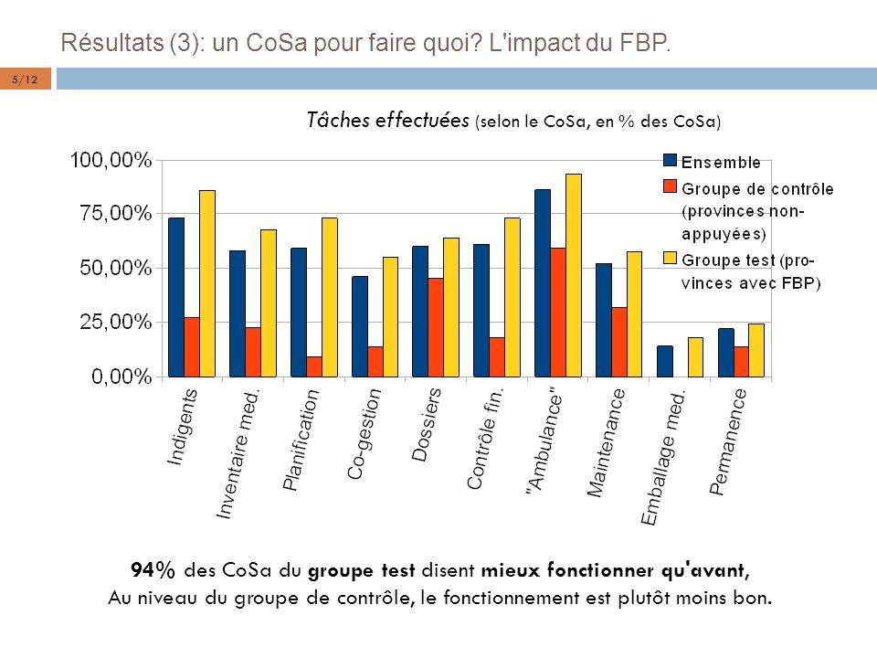 Résultats (3): un CoSa pour faire quoi? L'impact du FBP. 5/12 Tâches effectuées (selon le CoSa, en % des CoSa) 94% des CoSa du groupe test disent mieu