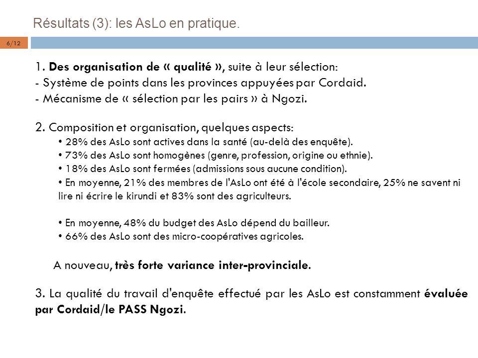 Résultats (3): les AsLo en pratique. 1. Des organisation de « qualité », suite à leur sélection: - Système de points dans les provinces appuyées par C