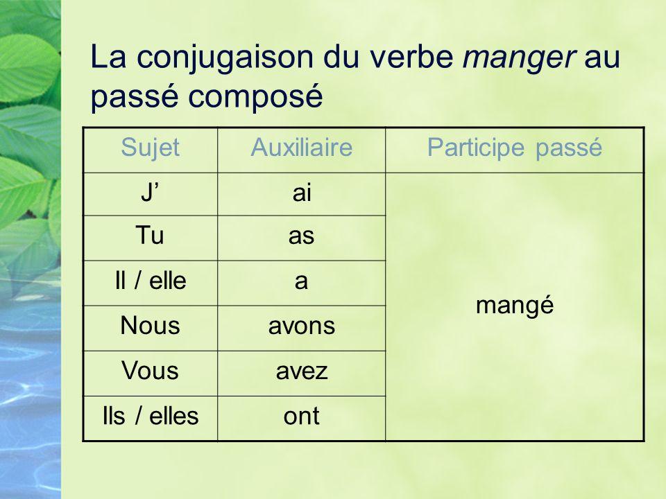 La conjugaison du verbe manger au passé composé SujetAuxiliaireParticipe passé Jai mangé Tuas Il / ellea Nousavons Vousavez Ils / ellesont