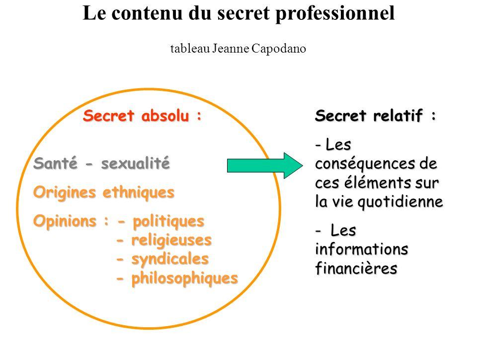 Pour les personnes tenues au secret professionnel dans quelles situations y a t-il * autorisation à parler ? * obligation de parler ? * possibilité de
