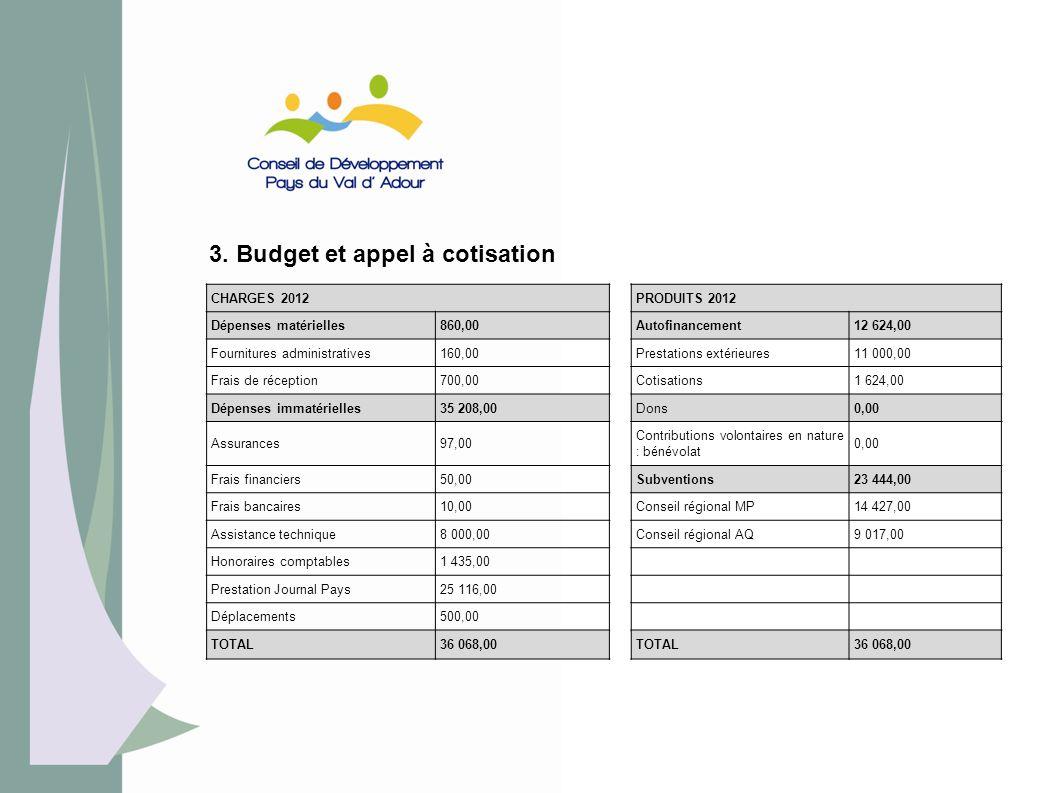 3. Budget et appel à cotisation CHARGES 2012PRODUITS 2012 Dépenses matérielles860,00Autofinancement12 624,00 Fournitures administratives160,00Prestati