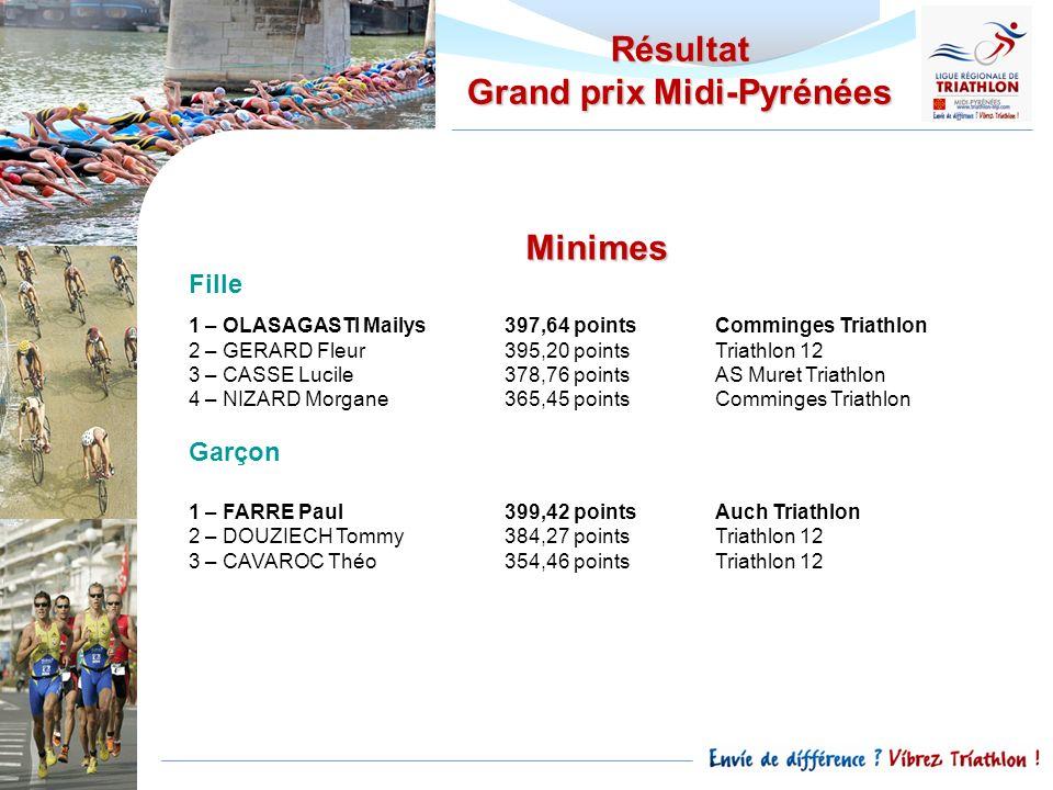 Résultat Grand prix Midi-Pyrénées Minimes Fille 1 – OLASAGASTI Mailys397,64 pointsComminges Triathlon 2 – GERARD Fleur395,20 pointsTriathlon 12 3 – CA