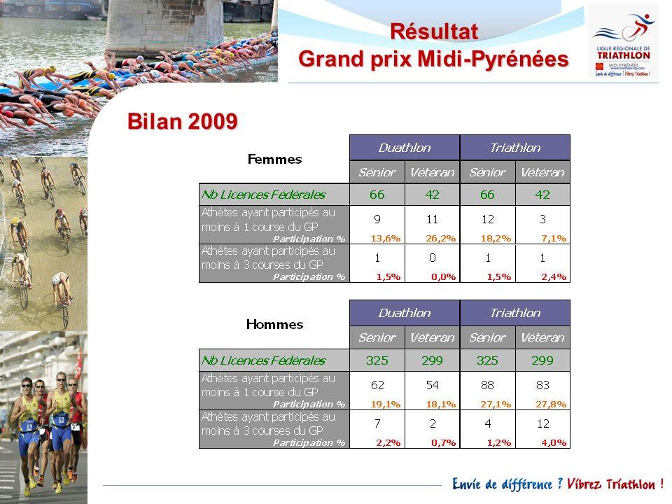 Bilan 2009 Résultat Grand prix Midi-Pyrénées