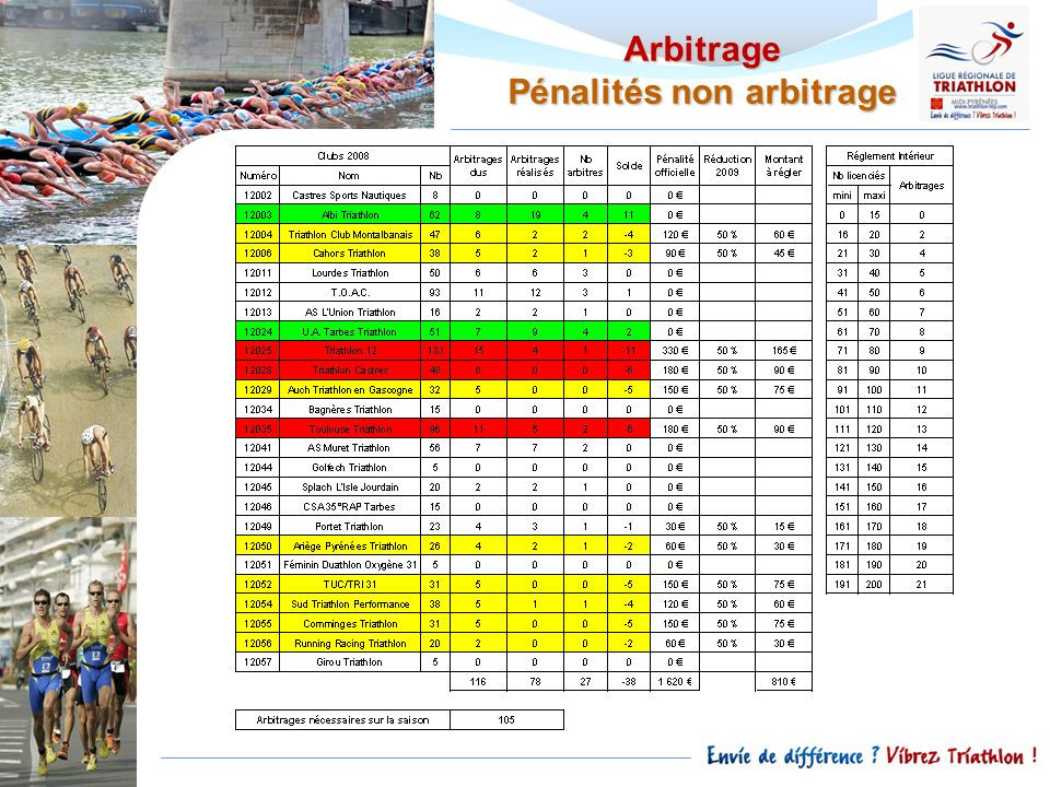 Arbitrage Pénalités non arbitrage