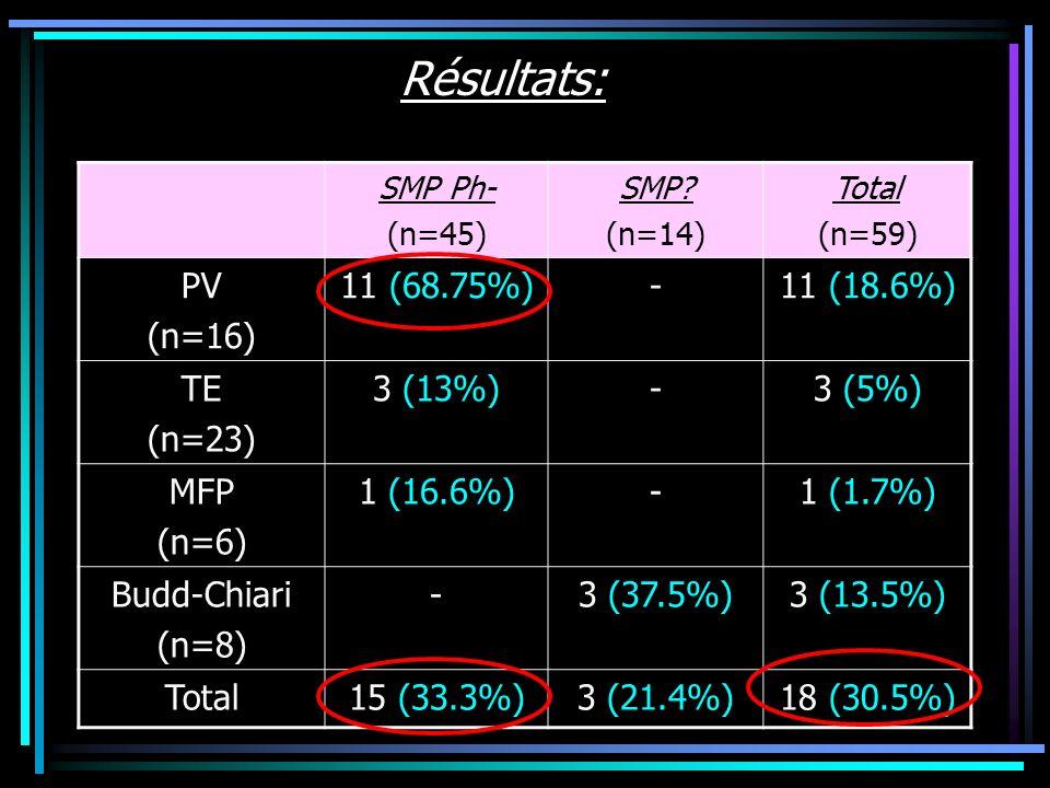 Résultats: SMP Ph- (n=45) SMP? (n=14) Total (n=59) PV (n=16) 11 (68.75%)-11 (18.6%) TE (n=23) 3 (13%)-3 (5%) MFP (n=6) 1 (16.6%)-1 (1.7%) Budd-Chiari