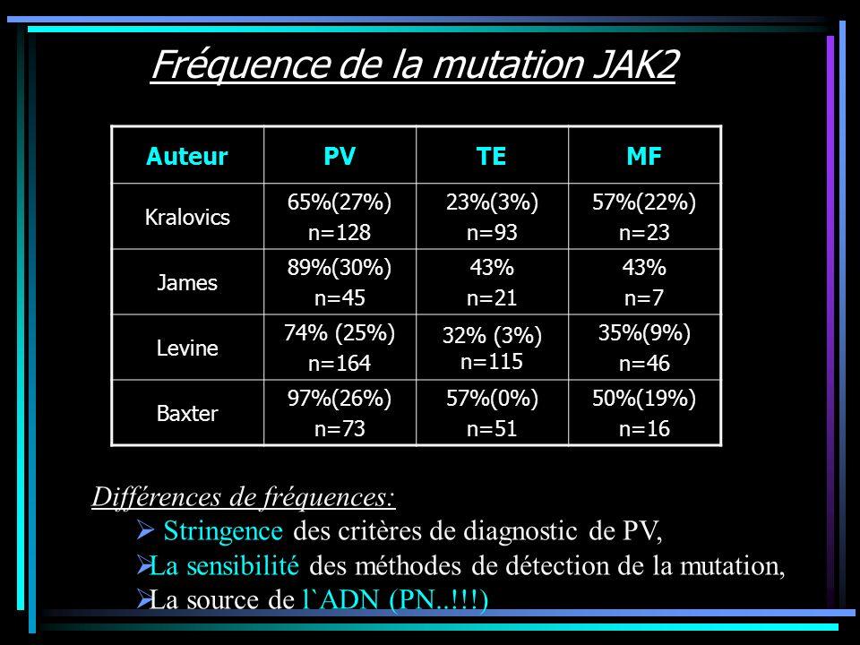 Fréquence de la mutation JAK2 AuteurPVTEMF Kralovics 65%(27%) n=128 23%(3%) n=93 57%(22%) n=23 James 89%(30%) n=45 43% n=21 43% n=7 Levine 74% (25%) n