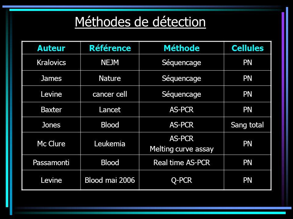 Méthodes de détection AuteurRéférenceMéthodeCellules KralovicsNEJMSéquencagePN JamesNatureSéquencagePN Levinecancer cellSéquencagePN BaxterLancetAS-PC