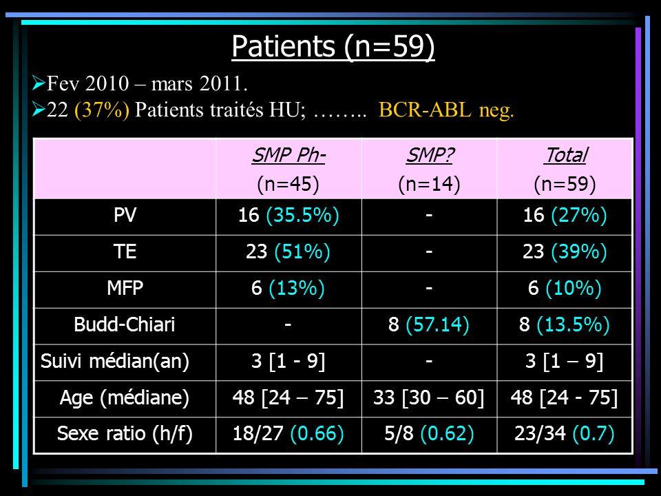 Patients (n=59) SMP Ph- (n=45) SMP? (n=14) Total (n=59) PV16 (35.5%)-16 (27%) TE23 (51%)-23 (39%) MFP6 (13%)-6 (10%) Budd-Chiari-8 (57.14)8 (13.5%) Su