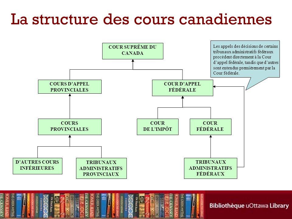La structure des cours canadiennes COUR SUPRÊME DU CANADA COUR DAPPEL FÉDÉRALE COUR FÉDÉRALE COUR DE LIMPÔT TRIBUNAUX ADMINISTRATIFS FÉDÉRAUX COURS DAPPEL PROVINCIALES COURS PROVINCIALES DAUTRES COURS INFÉRIEURES TRIBUNAUX ADMINISTRATIFS PROVINCIAUX Les appels des décisions de certains tribunaux administratifs fédéraux procèdent directement à la Cour dappel fédérale, tandis que dautres sont entendus premièrement par la Cour fédérale.