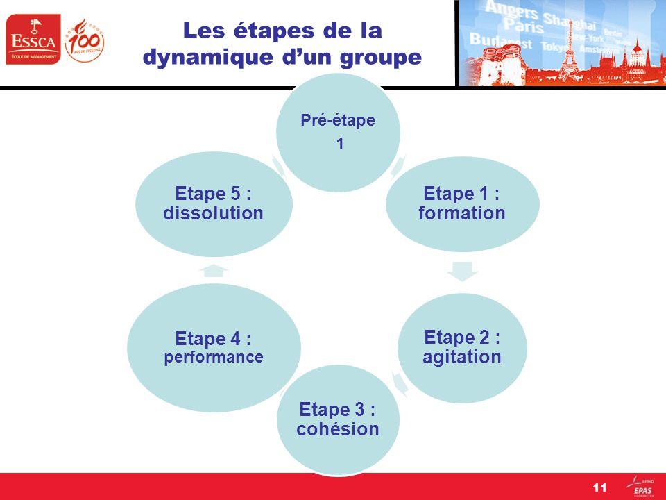 Les étapes de la dynamique dun groupe Pré-étape 1 Etape 1 : formation Etape 2 : agitation Etape 3 : cohésion Etape 4 : performance Etape 5 : dissoluti