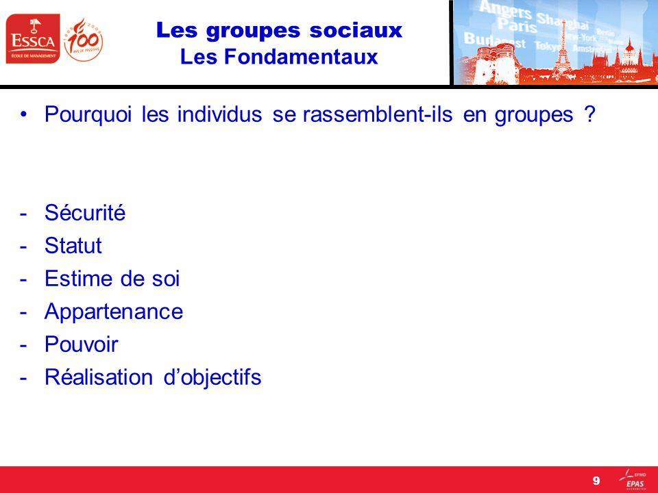 Les groupes sociaux Les Fondamentaux Pourquoi les individus se rassemblent-ils en groupes ? -Sécurité -Statut -Estime de soi -Appartenance -Pouvoir -R