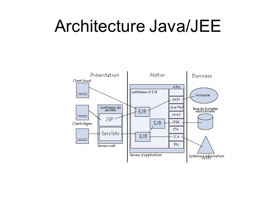 Architecture Java/JEE