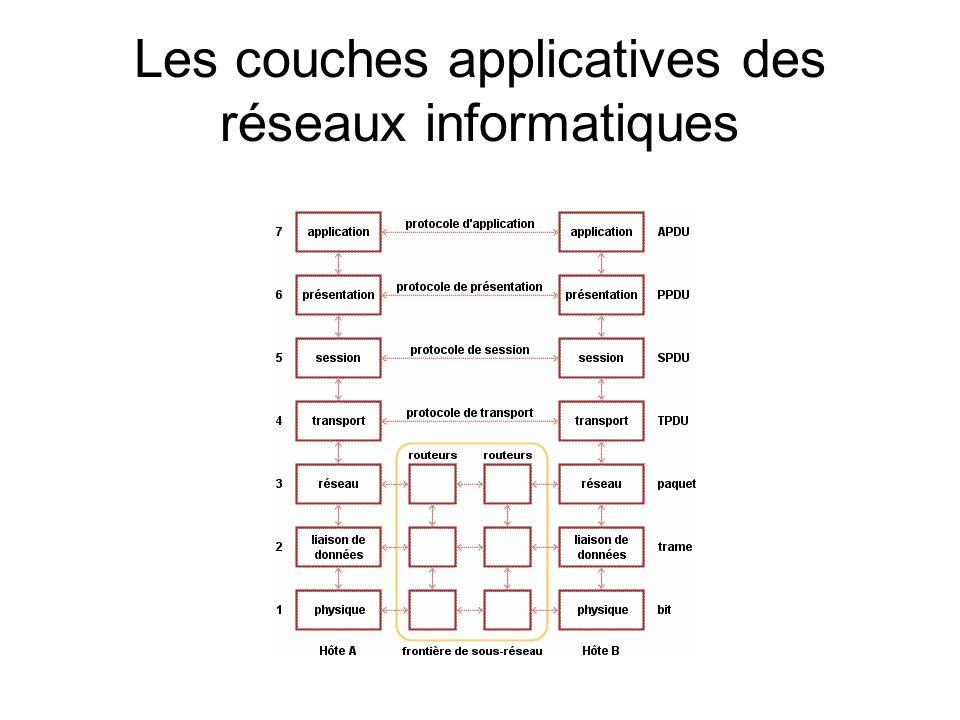 Les couches applicatives des réseaux informatiques