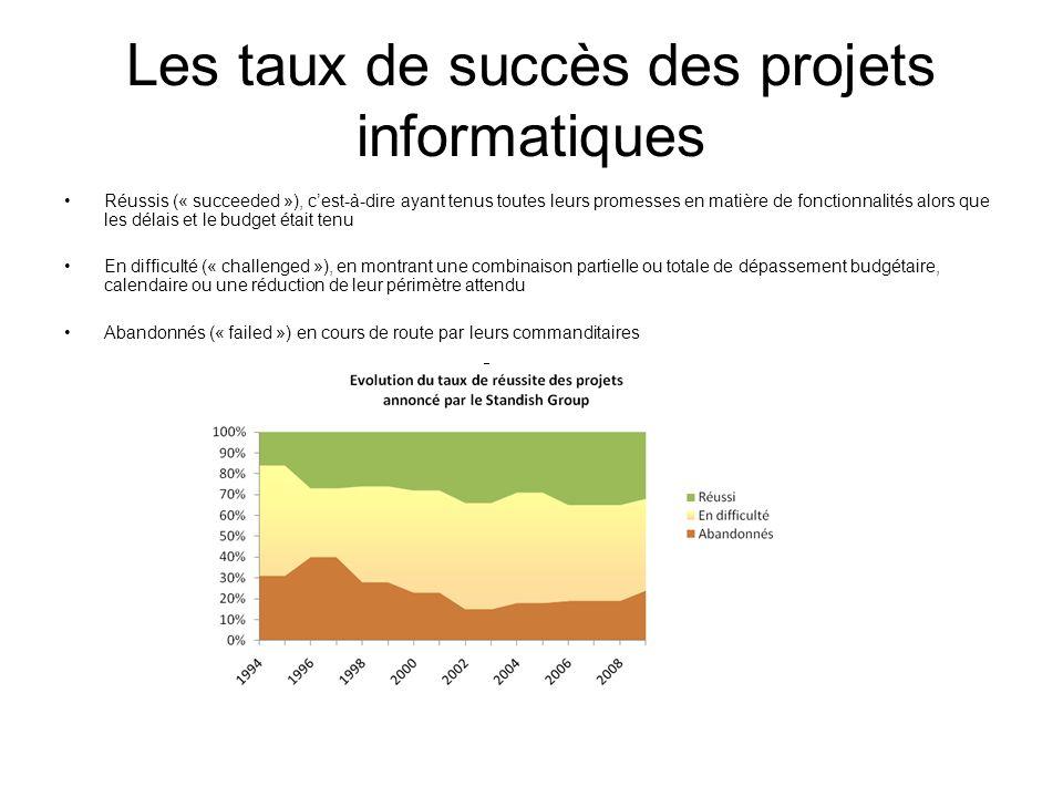 Les taux de succès des projets informatiques Réussis (« succeeded »), cest-à-dire ayant tenus toutes leurs promesses en matière de fonctionnalités alo