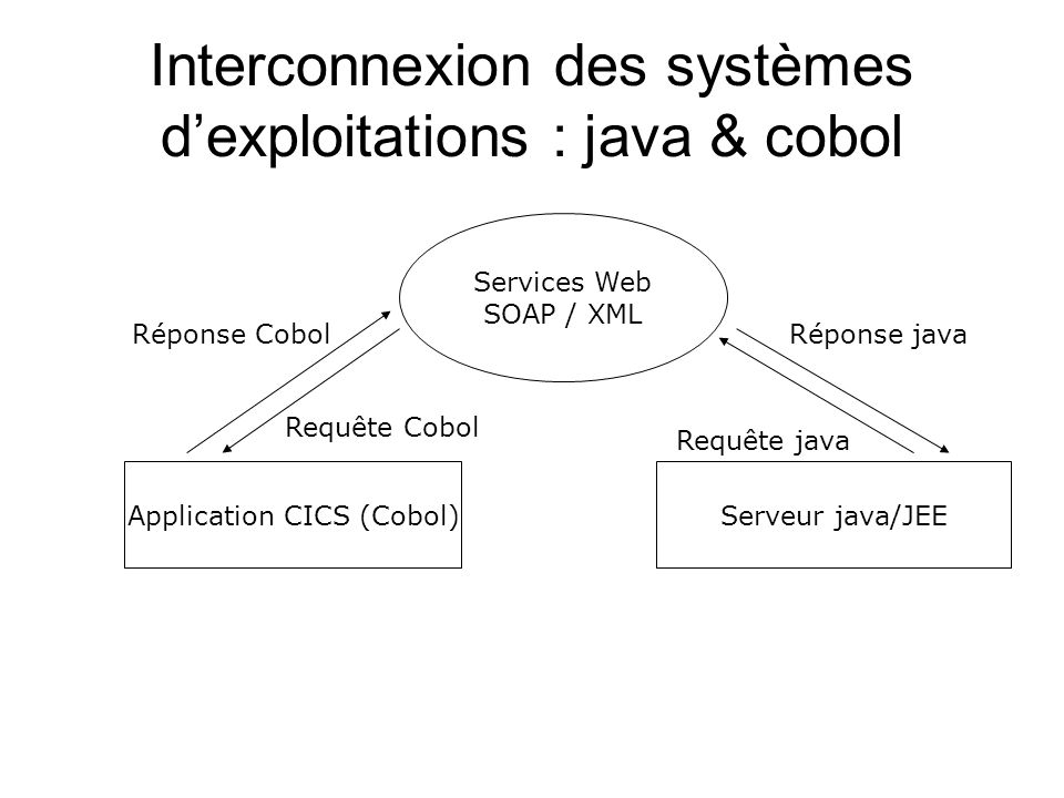 Interconnexion des systèmes dexploitations : java & cobol Application CICS (Cobol)Serveur java/JEE Services Web SOAP / XML Requête Cobol Réponse Cobol
