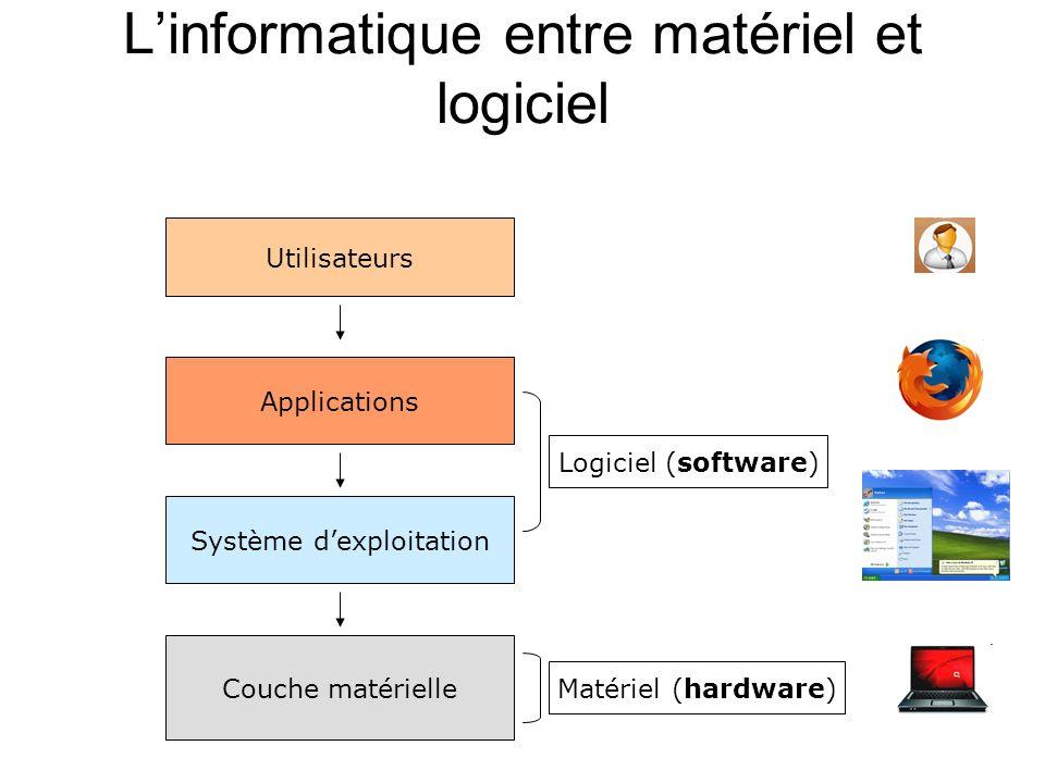Linformatique entre matériel et logiciel Utilisateurs Applications Couche matérielle Système dexploitation Logiciel (software) Matériel (hardware)