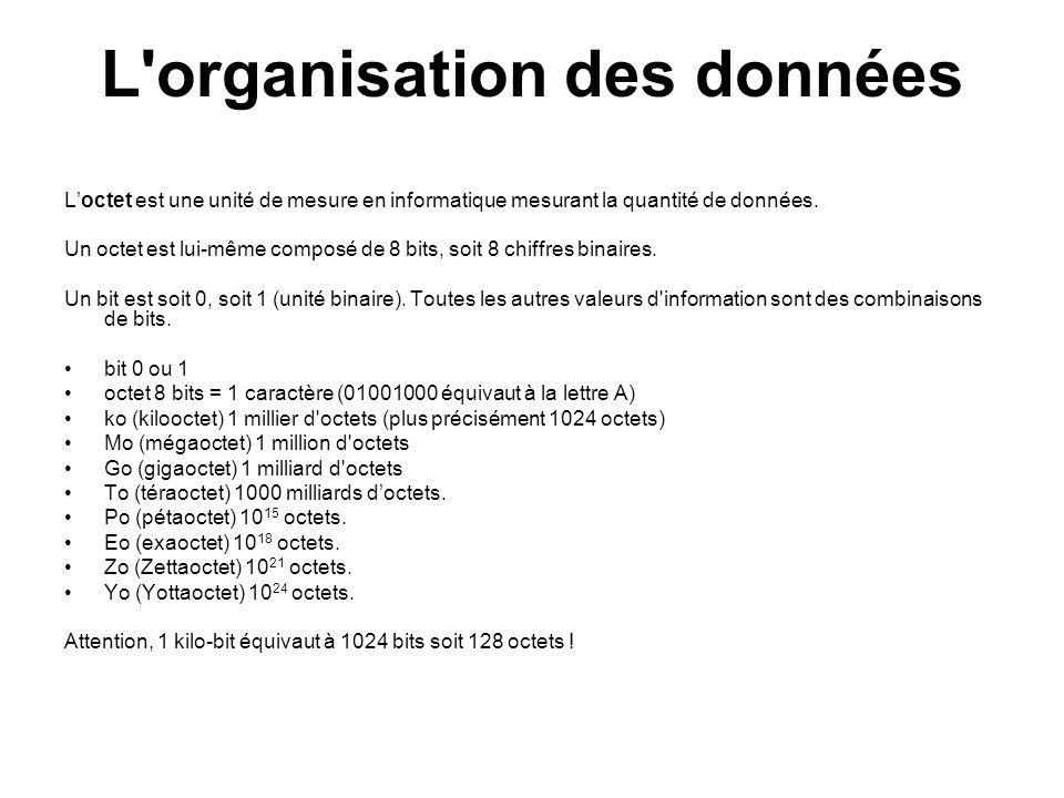 L'organisation des données Loctet est une unité de mesure en informatique mesurant la quantité de données. Un octet est lui-même composé de 8 bits, so