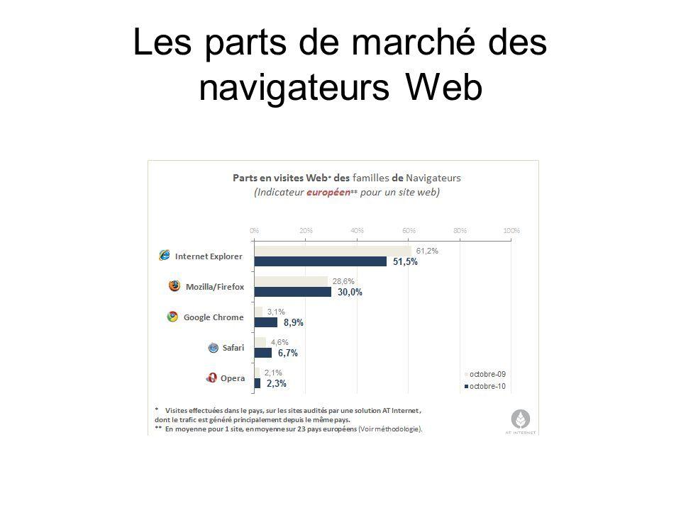 Les parts de marché des navigateurs Web