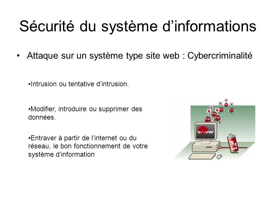 Sécurité du système dinformations Attaque sur un système type site web : Cybercriminalité Intrusion ou tentative dintrusion. Modifier, introduire ou s