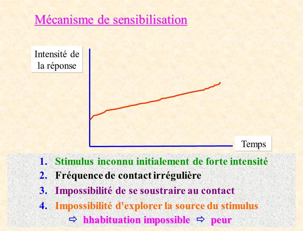 Mécanisme de sensibilisation Intensité de la réponse Temps 1. Stimulus inconnu initialement de forte intensité 2. Fréquence de contact irrégulière 3.