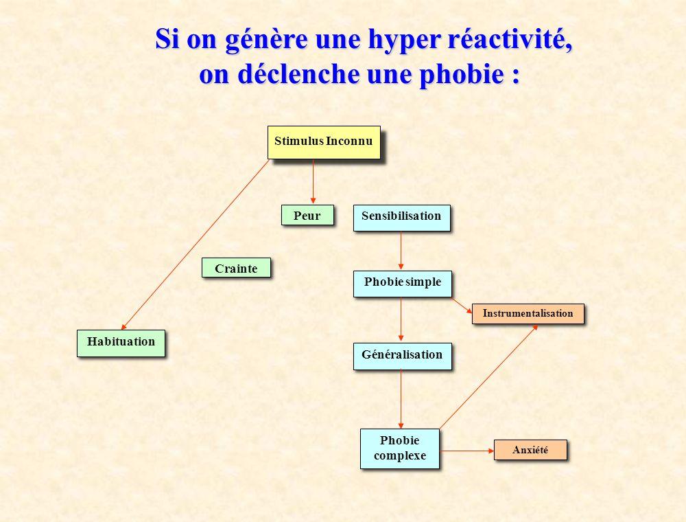 Si on génère une hyper réactivité, on déclenche une phobie : Stimulus Inconnu Peur Crainte Habituation Sensibilisation Phobie simple Généralisation Ph