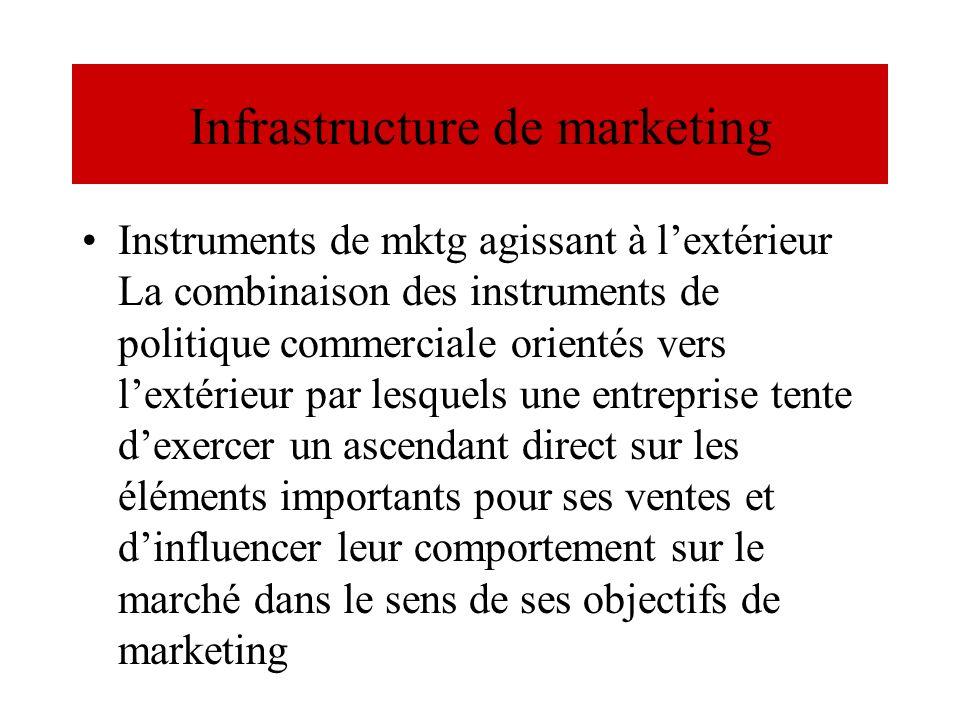 Infrastructure de marketing Instruments de mktg agissant à lextérieur La combinaison des instruments de politique commerciale orientés vers lextérieur