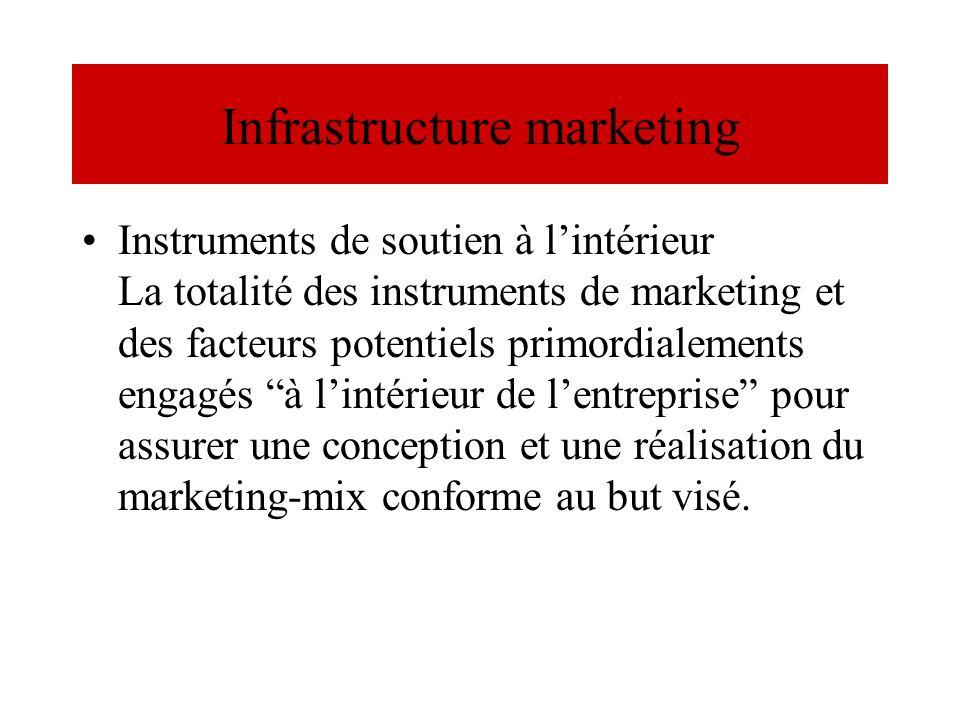 Infrastructure marketing Instruments de soutien à lintérieur La totalité des instruments de marketing et des facteurs potentiels primordialements enga