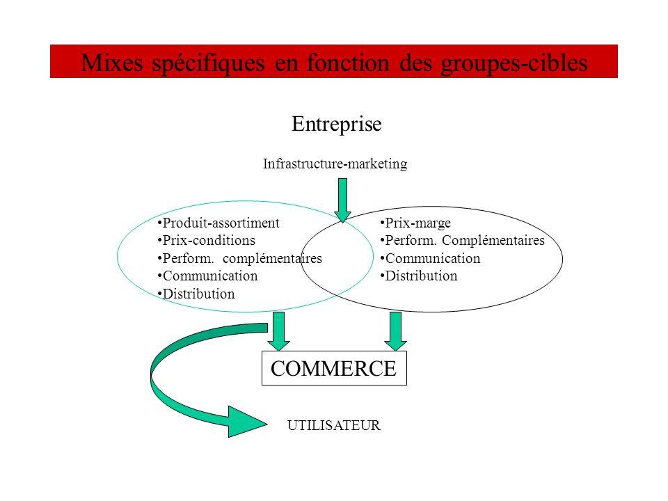 Mixes spécifiques en fonction des groupes-cibles Entreprise Infrastructure-marketing Produit-assortiment Prix-conditions Perform. complémentaires Comm