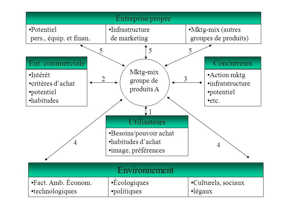 Potentiel pers., équip. et finan. Infrastructure de marketing Mktg-mix (autres groupes de produits) Entreprise propre Mktg-mix groupe de produits A En