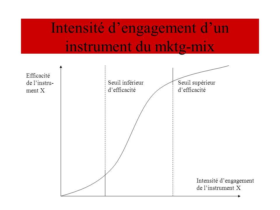 Intensité dengagement dun instrument du mktg-mix Efficacité de linstru- ment X Intensité dengagement de linstrument X Seuil inférieur defficacité Seui