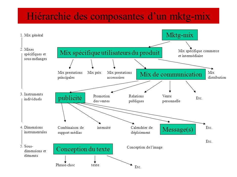 Hiérarchie des composantes dun mktg-mix 1. Mix général 2. Mixes spécifiques et sous-mélanges 3. Instruments individuels 4. Dimensions instrumentales 5