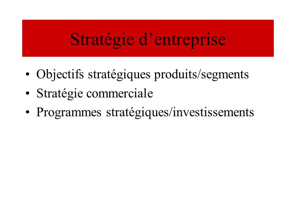 Stratégie dentreprise Objectifs stratégiques produits/segments Stratégie commerciale Programmes stratégiques/investissements