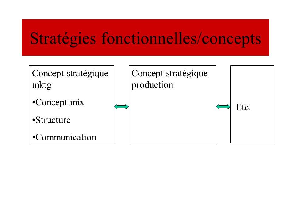 Stratégies fonctionnelles/concepts Concept stratégique mktg Concept mix Structure Communication Concept stratégique production Etc.