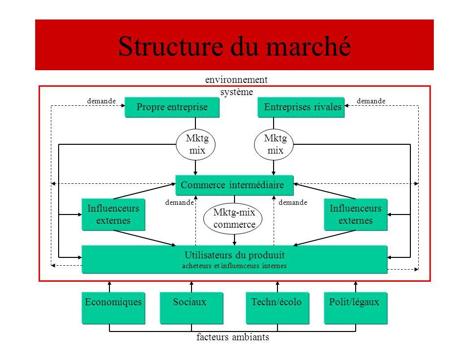 Structure du marché Propre entrepriseEntreprises rivales Commerce intermédiaire Mktg mix Influenceurs externes Utilisateurs du produuit acheteurs et i
