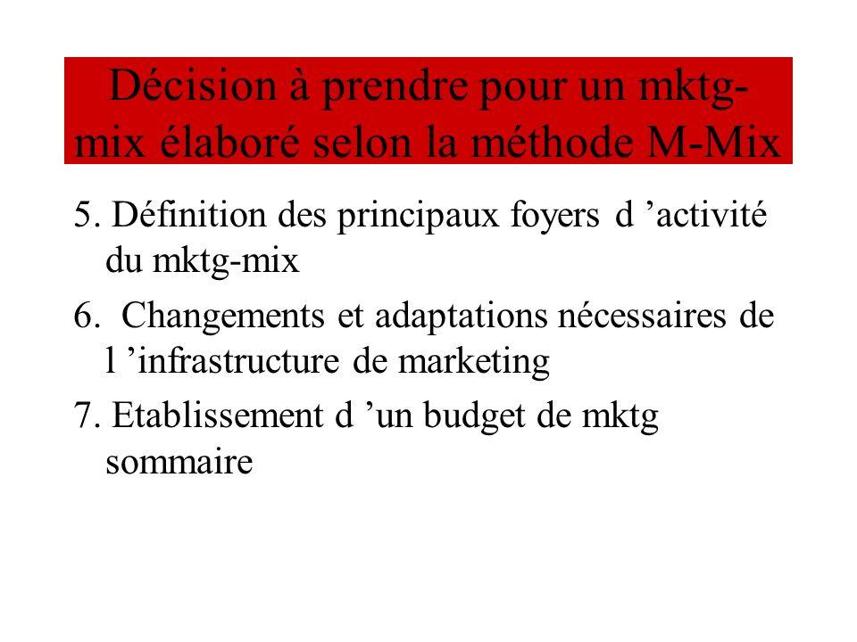 Décision à prendre pour un mktg- mix élaboré selon la méthode M-Mix 5. Définition des principaux foyers d activité du mktg-mix 6. Changements et adapt