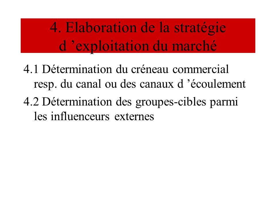 4. Elaboration de la stratégie d exploitation du marché 4.1 Détermination du créneau commercial resp. du canal ou des canaux d écoulement 4.2 Détermin