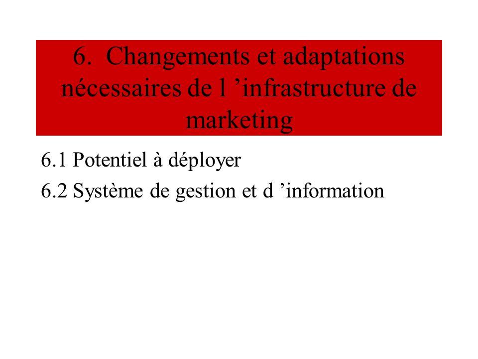 6. Changements et adaptations nécessaires de l infrastructure de marketing 6.1 Potentiel à déployer 6.2 Système de gestion et d information