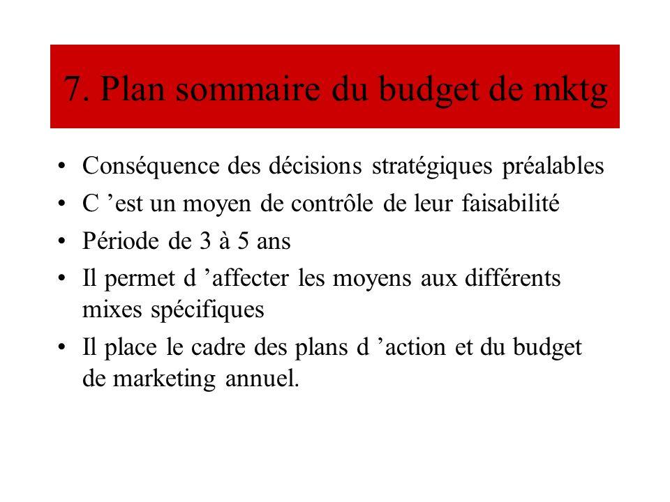 7. Plan sommaire du budget de mktg Conséquence des décisions stratégiques préalables C est un moyen de contrôle de leur faisabilité Période de 3 à 5 a