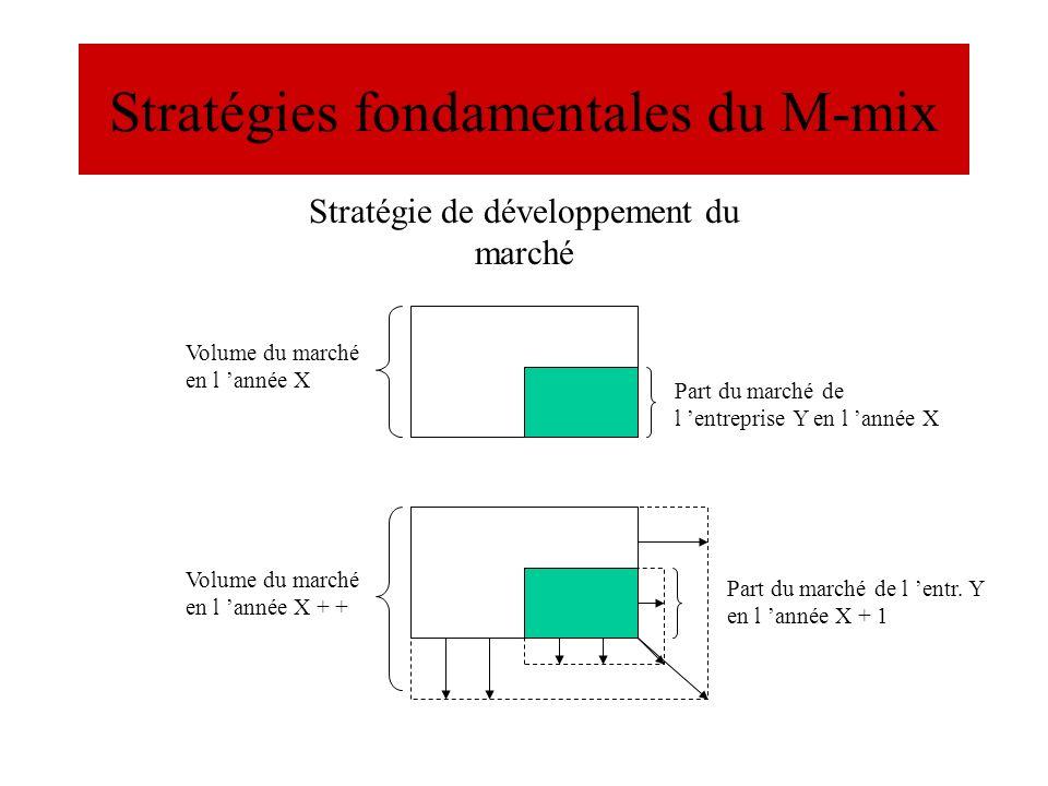 Stratégies fondamentales du M-mix Volume du marché en l année X Part du marché de l entreprise Y en l année X Volume du marché en l année X + + Part d