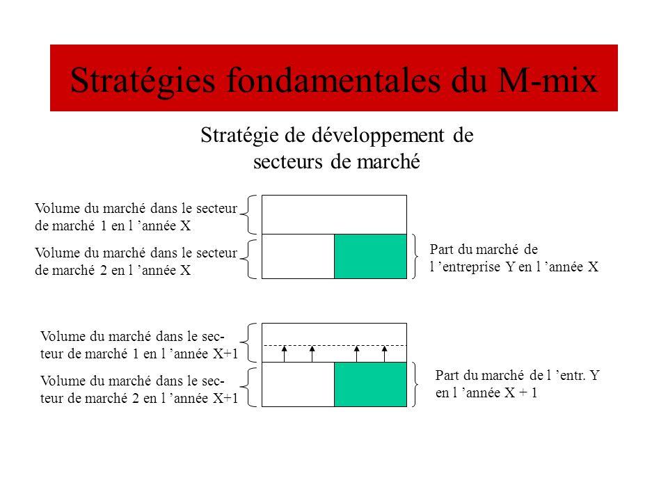 Stratégies fondamentales du M-mix Volume du marché dans le secteur de marché 1 en l année X Part du marché de l entreprise Y en l année X Part du marc