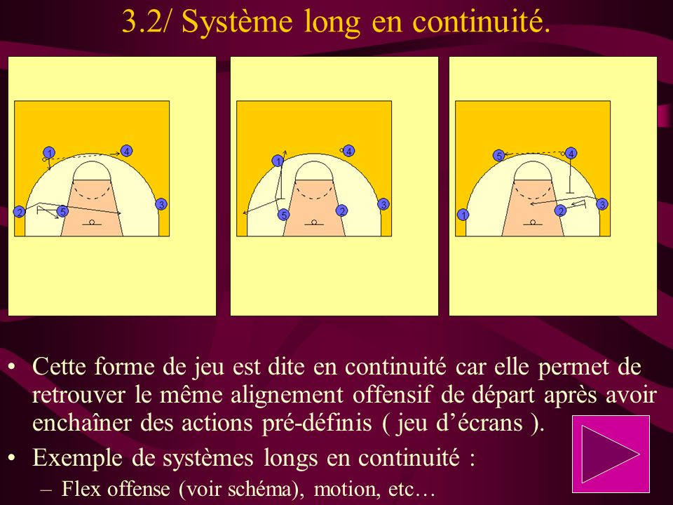 3.2/ Système long en continuité. Cette forme de jeu est dite en continuité car elle permet de retrouver le même alignement offensif de départ après av