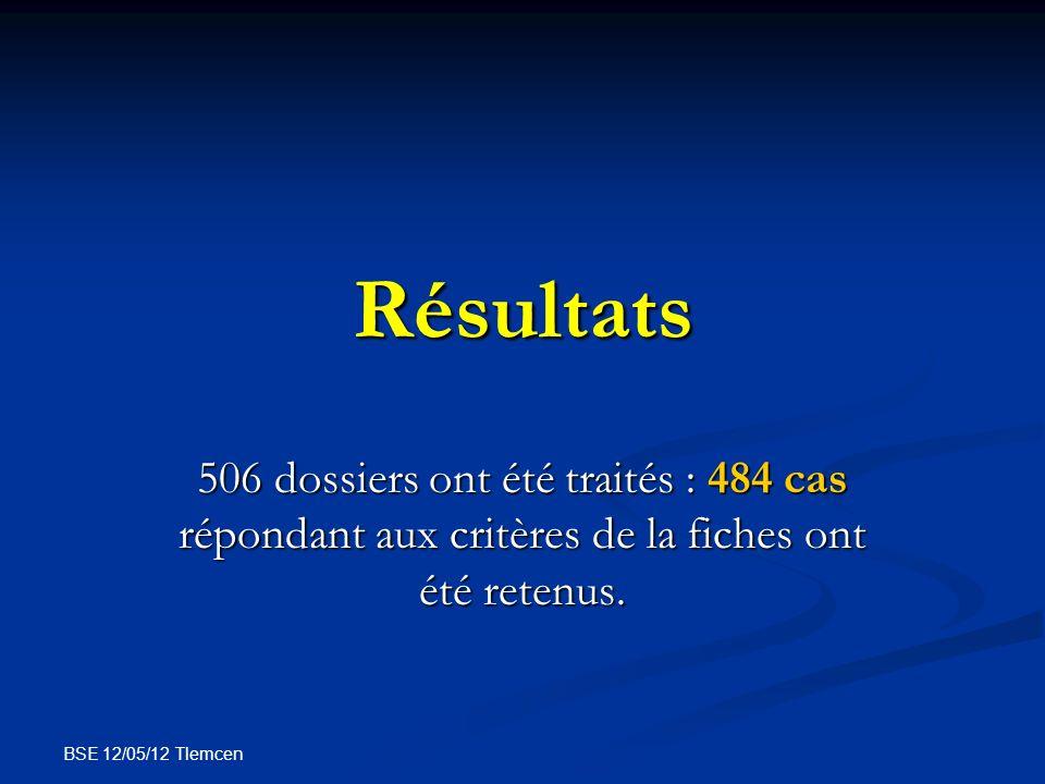 BSE 12/05/12 Tlemcen Résultats 506 dossiers ont été traités : 484 cas répondant aux critères de la fiches ont été retenus.