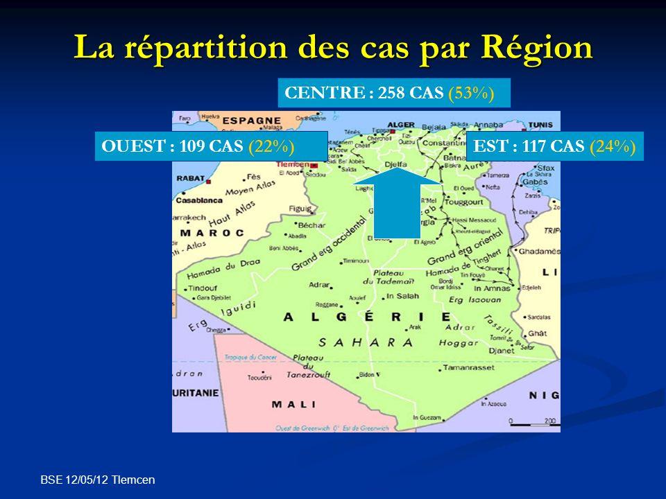 BSE 12/05/12 Tlemcen La répartition des cas par Région CENTRE : 258 CAS (53%) OUEST : 109 CAS (22%)EST : 117 CAS (24%)