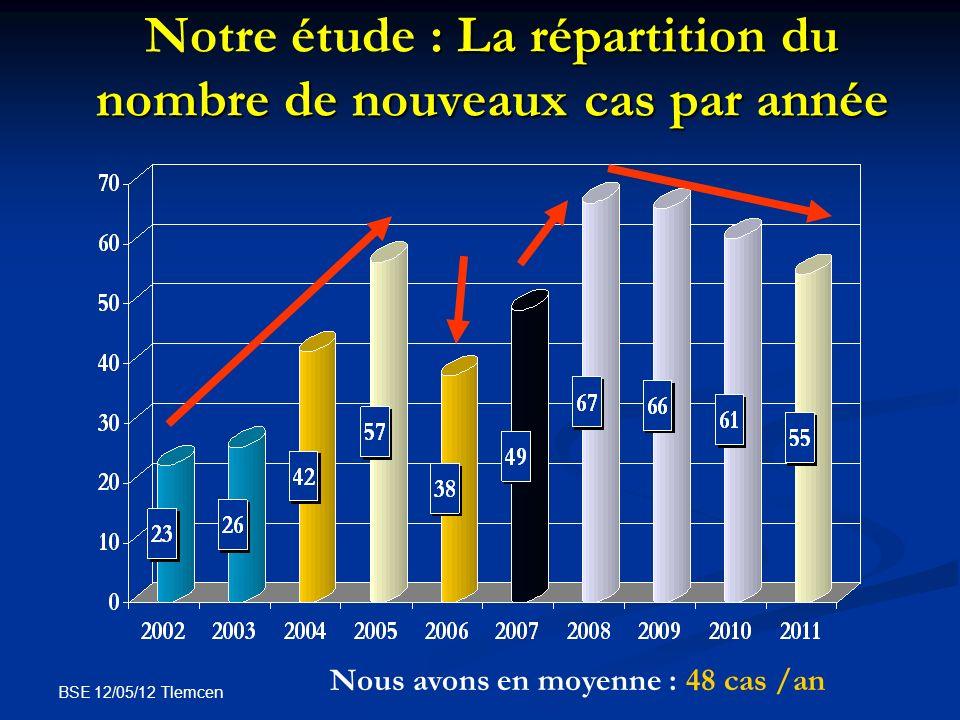 BSE 12/05/12 Tlemcen : La répartition du nombre de nouveaux cas par année Notre étude : La répartition du nombre de nouveaux cas par année Nous avons