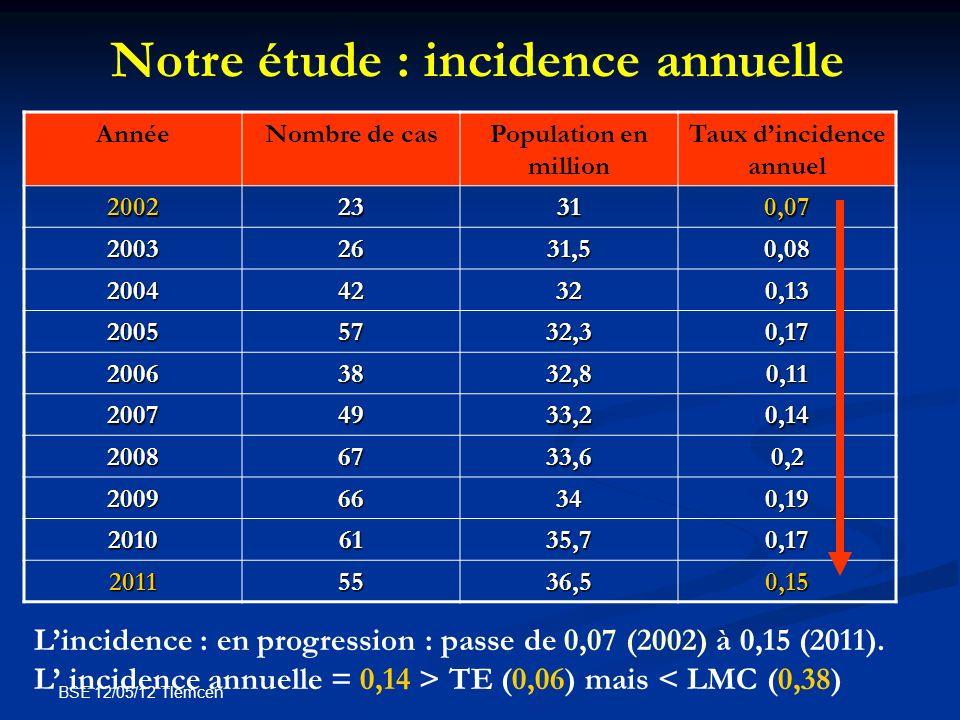 BSE 12/05/12 Tlemcen AnnéeNombre de casPopulation en million Taux dincidence annuel 200223310,07 20032631,50,08 200442320,13 20055732,30,17 20063832,8