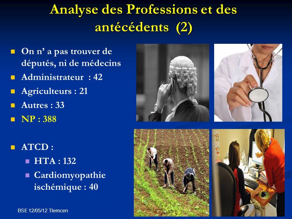 BSE 12/05/12 Tlemcen Analyse des Professions et des antécédents (2) On n a pas trouver de députés, ni de médecins Administrateur : 42 Agriculteurs : 2